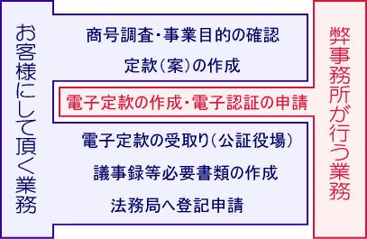 株式会社‐電子認証代行コース