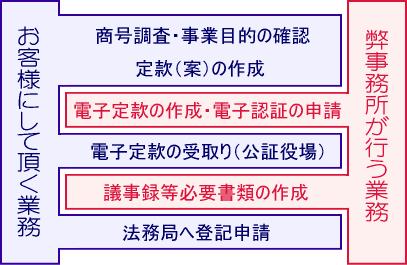 株式会社‐電子認証代行+書類作成コース