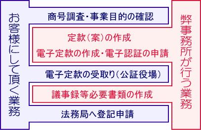 株式会社‐電子定款・書類作成コース